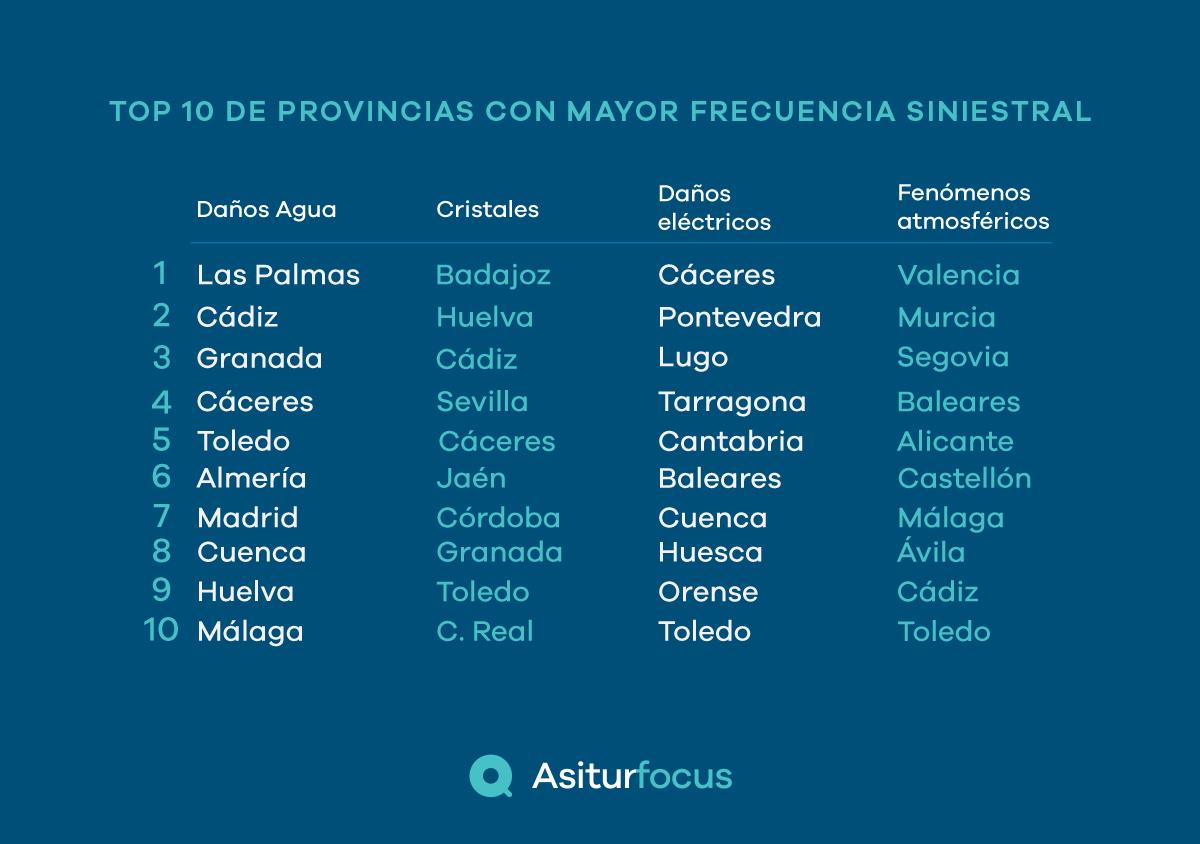 Ranking interanual de las provincias con mayor frecuencia de siniestros de hogar
