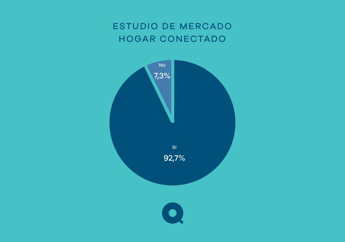 Estudio sobre el mercado de Hogar Conectado en España