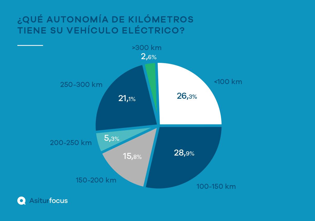 ¿Cuál es la realidad del coche eléctrico en España?