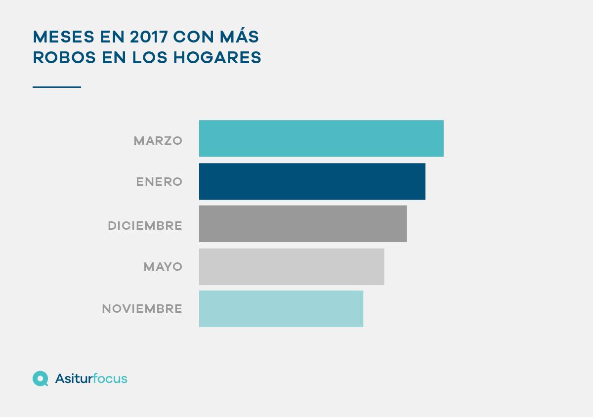 Análisis de los periodos del año con más robos en los hogares
