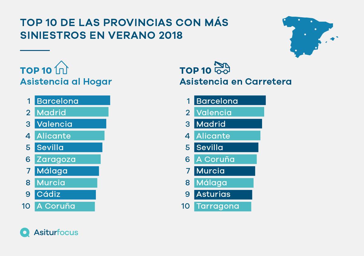 Top 10 de las provincias con mayor número de siniestros en verano