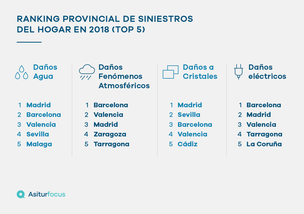 Asitur Focus publica el ranking provincial de siniestros de hogar