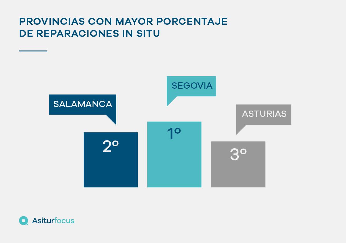 Segovia, la provincia con mayor porcentaje de reparación in situ