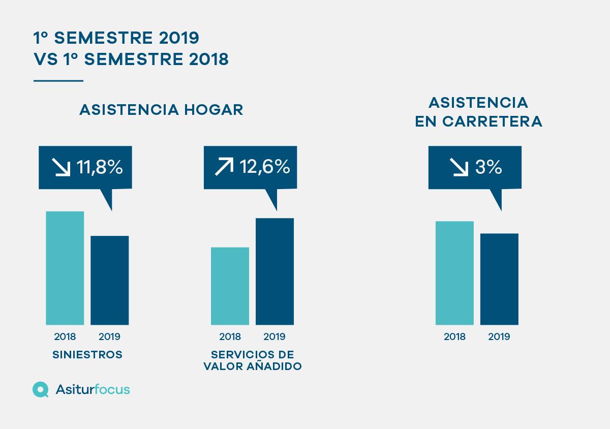 Los servicios de asistencia descienden durante los seis primeros meses del año
