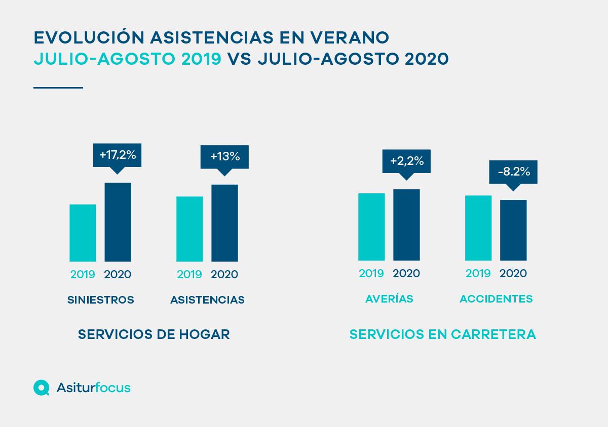 """El verano ayuda a """"normalizar"""" los servicios de asistencia"""